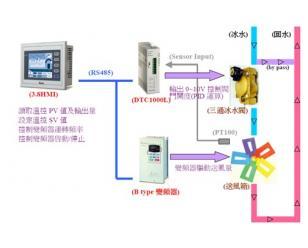 中央空调恒温系统解决方案